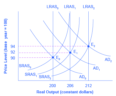 The graph shows three aggregate supply curves, three aggregate demand curves, and three potential GDP lines. Each aggregate demand curve intersects with an aggregate supply curve and the potential GDP line.