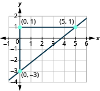 "The graph shows the x y-coordinate plane. The x-axis runs from -1 to 6. The y-axis runs from -4 to 2. A line passes through the points ""ordered pair 5,  1"" and ""ordered pair 0, -3"". Two line segments form a triangle with the line. A horizontal line connects ""ordered pair 0, 1"" and ""ordered pair 5,1 "". A vertical line segment connects ""ordered pair 0, -3"" and ""ordered pair 0, 1""."