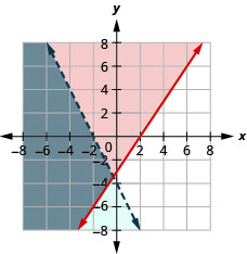 The figure shows the graph of the inequalities three times x minus two times y less than or equal to six and minus four times x minus two times y greater than eight. Two intersecting lines, one in blue and the other in red, are shown. The area bound by the lines is shown in grey. It is the solution.