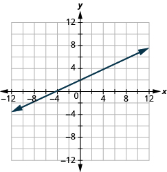 "The graph shows the x y-coordinate plane. The x and y-axis each run from -12 to 12. A line passes through the points ""ordered pair 0,  2"" and ""ordered pair 4, 4""."
