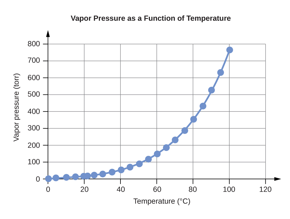 "A line graph is titled ""Vapor Pressure as a Function of Temperature."" The x-axis is titled ""Temperature, degrees Celsius,"" and the y-axis is titled ""Vapor pressure, torr."" A line connects plot points at the coordinates 0 and 4.6, 4 and 6.1, 10 and 9.2, 15 and 12.8, 20 and 17.5, 22 and 19.8, 25 and 23.8, 30 and 31.8, 35 and 42.2, 40 and 55.3, 45 and 71.9, 50 and 92.5, 55 and 118.0, 60 and 149.4, 65 and 187.5, 70 and 233.7, 75 and 289.1, 80 and 355.1, 85 and 433.6, 90 and 525.8, 95 and 633.9, and 100 and 760.0."