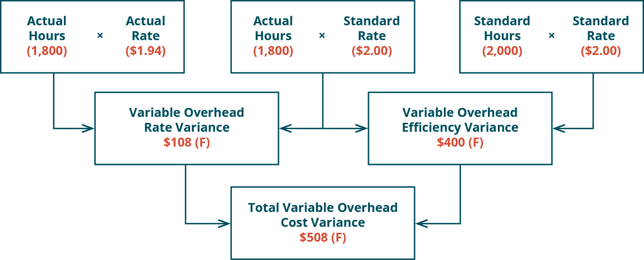 There are three top row boxes. Two, Actual Hours (1,800) times Actual Rate ($1.94) and Actual Hours (1,800) times Standard Rate ($2.00) combine to point to a Second row box: Variable Overhead Rate Variance $108 Favorable. Two top row boxes: Actual Hours (1800) times Standard Rate ($2.00) and Standard Hours (2,000) times Standard Rate ($2.00) combine to point to Second row box: Variable Overhead Efficiency Variance $400 Favorable. Notice the middle top row box is used for both of the variances. Second row boxes: Variable Overhead Rate Variance $108 F and Variable Overhead Efficiency Variance $400 F combine to point to bottom row box: Total Variable Overhead Cost Variance $508 F.