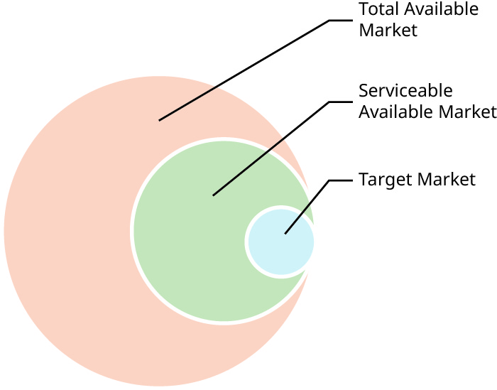 The total available market includes the serviceable available market, which also includes the target market.