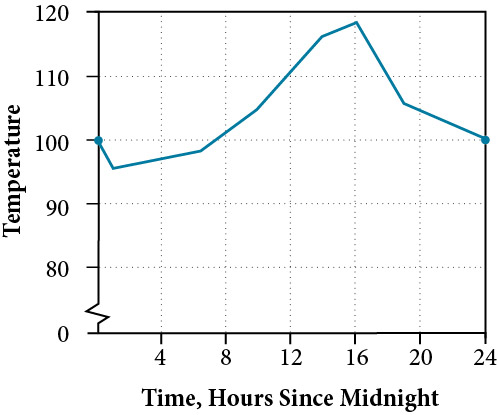 Graph of function that maps the time since midnight to the temperature. The x-axis, labelled x, represents the hours since midnight from 0 to 24. The y-axis, labelled T(x), represents the temperature from 0 to 120. The function is continuous that peaks at (16, 118).