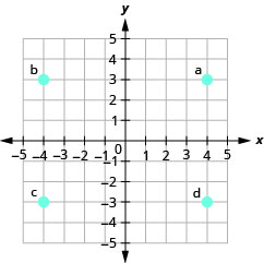 "The graph shows the x y-coordinate plane. The x- and y-axes each run from negative 6 to 6. The point (4, 3) is plotted and labeled ""a"". The point (negative 4, 3) is plotted and labeled ""b"". The point (negative 4, negative 3) is plotted and labeled ""c"". The point (4, negative 3) is plotted and labeled ""d""."