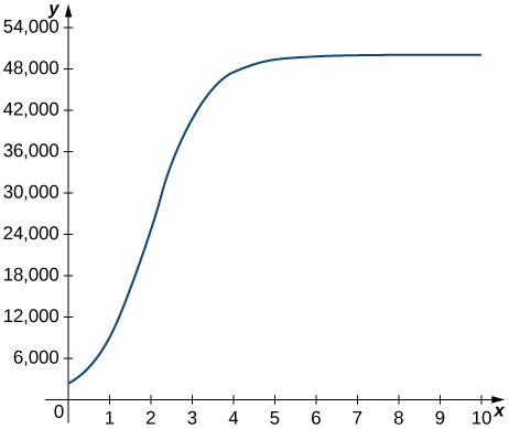 The function starts at (0, 3000) and increases quickly to an asymptote at y = 50000.