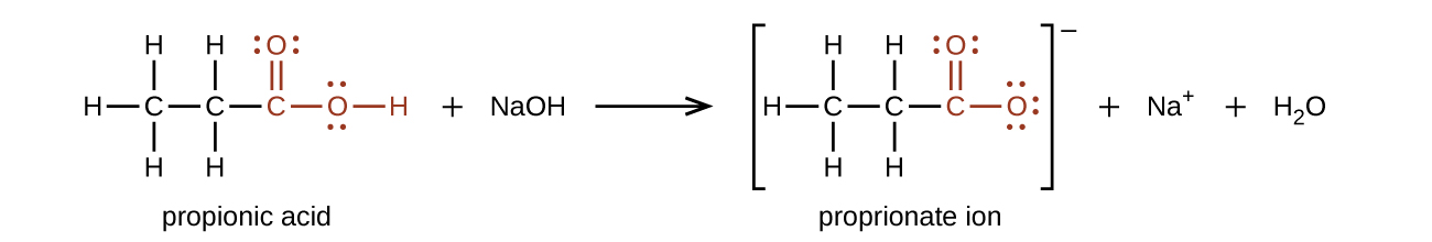 A chemical reaction is shown. On the left, a structure of propionic acid is indicated. This structure includes a 2 carbon hydrocarbon group on the left end in black. Above, below, and to the left, H atoms are bonded. This group is bonded to a red group comprised of a C atom to which an O atom is double bonded above. To the right of the red C atom, an O atom is connected with a single bond. To the right of the O atom, an H atom is bonded. To the right of this structure appears a plus and N a O H. Following the reaction arrow, the propionate ion is shown. This structure is in brackets. Appearing inside the brackets, is a 2 carbon hydrocarbon group on the left end. Above, below, and to the left, H atoms are bonded. To the right of this group, a group in red is attached comprised of a C atom to which an O atom is double bonded above and a second O atom is single bonded to the right. Outside the brackets appears a superscript minus symbol. This is followed by a plus sign, N a superscript plus another plus sign and H subscript 2 O. The singly bonded O atom in the propionate ion structure has 3 pairs of electron dots. All other O atoms have two pairs of electron dots.