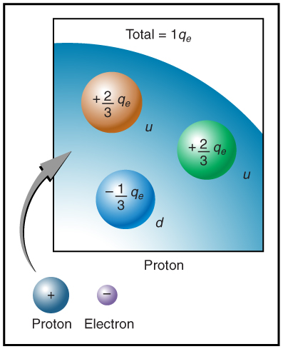 A magnified view of a fraction of proton is shown in an art having three quarks of spherical shape separated from each other.