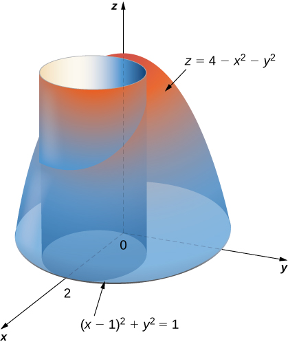 A paraboloid with equation z = 4 minus x squared minus y squared is intersected by a cylinder with equation (x minus 1) squared + y squared = 1.