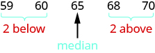 """The numbers 59, 60, 65, 68, and 70 are listed. 59 and 60 have a brace beneath them and in red are labeled """"2 below."""" 68 and 70 have a brace beneath them and in red are labeled """"2 above."""" 65 has an arrow pointing to it and is labeled as the median."""