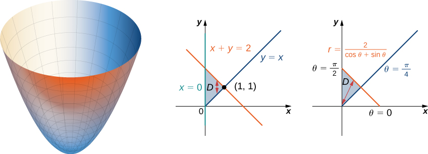This figure consists of three figures. The first is simply a paraboloid that opens up. The second shows the region D bounded by x = 0, y = x, and x + y = 2 with a vertical double-sided arrow within the region. The second shows the same region but in polar coordinates, so the lines bounding D are theta = pi/2, r = 2/(cos theta + sin theta), and theta = pi/4, with a double-sided arrow that has one side pointed at the origin.