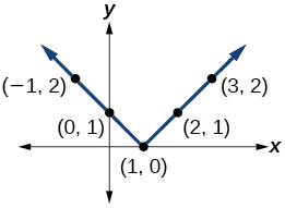Graph of an absolute function with points at (-1, 2), (0, 1), (1, 0), (2, 1), and (3, 2).