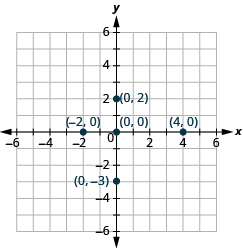 This image is an answer graph and  shows the x y-coordinate plane. The x and y-axis each run from -6 to 6. The  point for ordered pair 4, 0 is plotted.  The point for ordered pair -2, 0 is plotted. The point for ordered pair 0,0 is plotted. The point for ordered pair 0, 2 is plotted. The point for ordered pair 0,-3 is plotted.