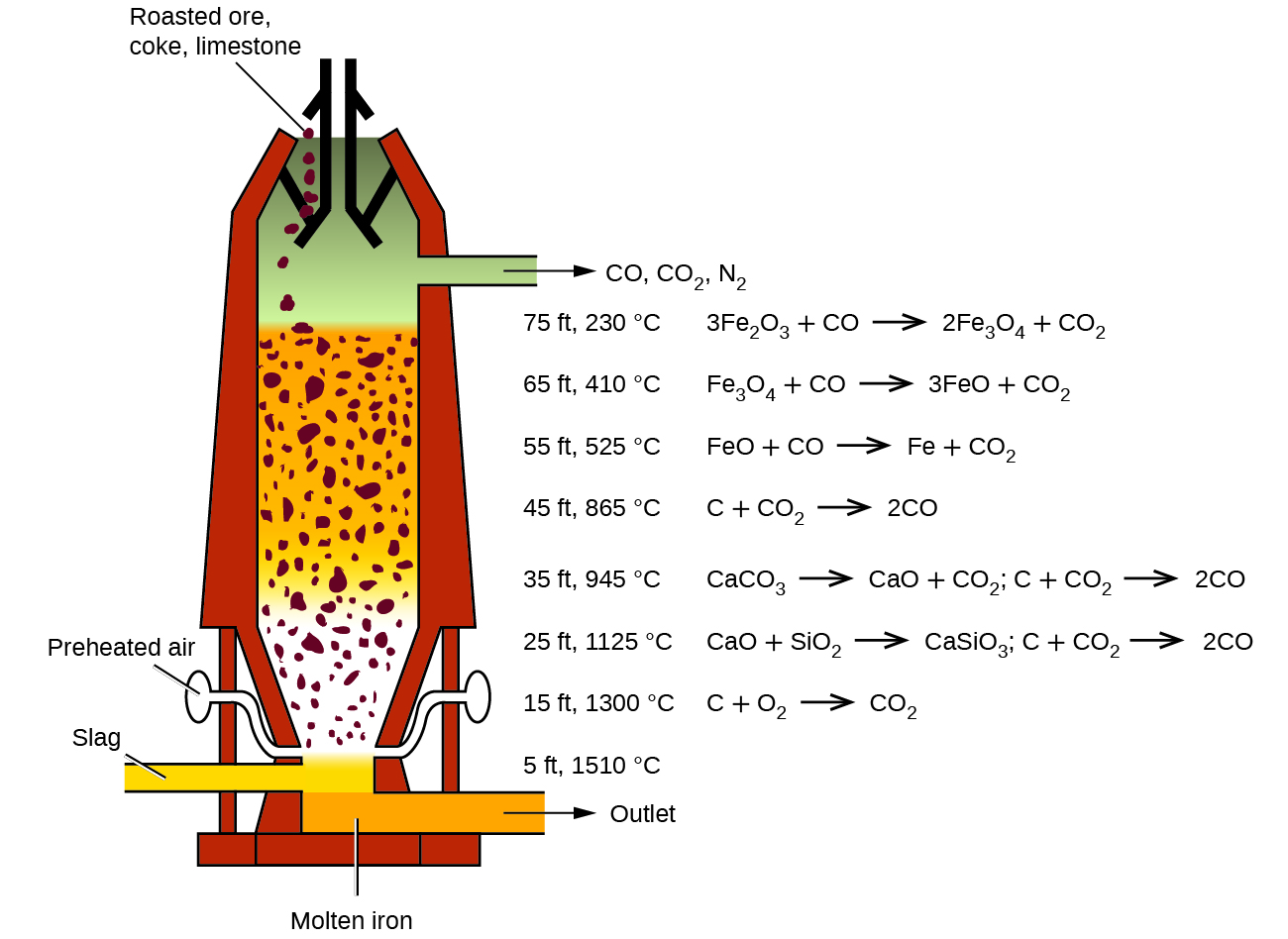 "A diagram of a blast furnace is shown. The furnace has a cylindrical shape that is oriented vertically. A pipe at the lower left side of the figure is shaded yellow and is labeled ""Slag."" It connects to an interior chamber. Situated at a level just below this piping on the right side of the figure is another pipe that is shaded orange. It opens at the lower right side of the figure. The orange-shaded substance at the bottom of the chamber that matches the contents of the pipe to its right is labeled ""Molten iron."" The pipe has an arrow exiting to the right pointing to the label ""Outlet."" Just above the slag and molten iron regions is narrower tubing on both the left and right sides of the chamber which lead slightly up and out from the central chamber to small oval shapes. These shapes are labeled, ""Preheated air."" The region just above the points of entry of these two pipes or tubes into the chamber is a white region in which small rust-colored chunks of material appear suspended. This region tapers slightly to the bottom of the furnace. The region above has an orange background in which small rust-colored chunks are similarly suspended. This region fills nearly half of the interior of the furnace. Above this region is a grey shaded region. At the very top of the furnace, black line segments indicate directed openings through which small rust-colored chunks of material appear to be entering the furnace from the top. This material is labeled, ""Roasted ore, coke, limestone."" Exiting the grey shaded interior region to the right is a pipe. An arrow points right exiting the pipe pointing to the label ""C O, C O subscript 2, N subscript 2."" At the right side of the figure, furnace heights are labeled in order of increasing height between the outlet pipes, followed by temperatures and associated chemical reactions. Just above the pipe labeled, ""Outlet,"" no chemical equation appears right of, ""5 f t, 1510 degrees C."" To the right of, ""15 f t, 1300 degrees C,"" is the equation, ""C plus O subscript 2 right pointing arrow C O subscript 2."" To the right of, ""25 f t, 1125 degrees C,"" are the two equations, ""C a O plus S i O subscript 2 right pointing arrow C a S i O subscript 3"" and ""C plus C O subscript 2 right pointing arrow 2 C O."" To the right of, ""35 f t, 945 degrees C,"" are the two equations, ""C a C O subscript 3 right pointing arrow C a O plus C O subscript 2,"" and, ""C plus C O subscript 2 right pointing arrow 2 C O."" To the right of, ""45 f t, 865 degrees C,"" is the equation, ""C plus C O subscript 2 right pointing arrow 2 C O."" To the right of, ""55 f t, 525 degrees C,"" is the equation ""F e O plus C O right pointing arrow F e plus C O subscript 2."" To the right of, ""65 f t, 410 degrees C,"" is the equation, ""F e subscript 3 O subscript 4 plus C O right pointing arrow 3 F e O plus C O subscript 2."" To the right of ""75 f t, 230 degrees C,"" is the equation, ""3 F e subscript 2 O subscript 3 plus C O right pointing arrow 2 F e subscript 3 O subscript 4 plus C O subscript 2."""