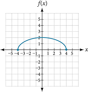 Graph of a vertically stretch half-circle.