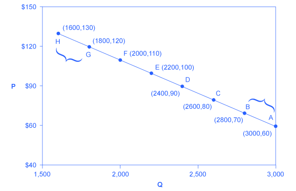 The graph shows a downward sloping line that represents the price elasticity of demand.