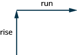 "This figure shows two arrows. The first arrow is vertical and is labeled ""rise"". The second arrow begins at the end of the first arrow extending to the right and is labeled ""run""."
