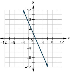 The figure shows a straight line drawn on the x y-coordinate plane. The x-axis of the plane runs from negative 12 to 12. The y-axis of the plane runs from negative 12 to 12. The straight line goes through the points (negative 4, 10), (negative 2, 6), (0, 2), (2, negative 2), (4, negative 6), and (6, negative 10). The line has arrows on both ends pointing to the outside of the figure.