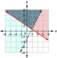 The figure shows the graph of the inequalities y greater than or equal to minus two by three x plus two and y greater than two times x minus three. Two intersecting lines, one in red and the other in blue, are shown. The region bound by them is shown in grey.
