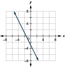 The figure shows a straight line drawn on the x y-coordinate plane. The x-axis of the plane runs from negative 7 to 7. The y-axis of the plane runs from negative 7 to 7. The straight line goes through the points (negative 5, 7), (negative 4, 5), (negative 3, 3), (negative 2, 1), (negative 1, negative 1), (0, negative 3), (1, negative 5), and (2, negative 7).