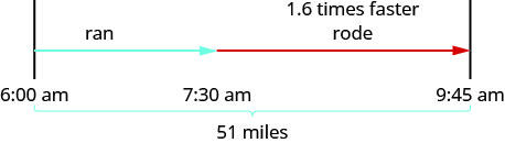 "The figure shows the uniform motion of Cruz's training for a triathlon. Cruz's path is represented by an arrow labeled ""run"" which starts at 6 a m and extends to 7:30 a m and a second arrow labeled ""rode"" and ""1.6 times faster"" which starts at 7:30 a m and extends to 9:45 a m. A bracket represents the distance Cruz covers and is labeled ""51 miles."""
