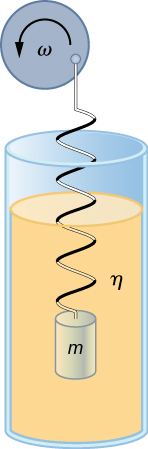A mass m is suspended from a vertical spring and immersed in a fluid that has viscosity eta. The top of the spring is attached to the edge of a vertical disk that is rotating on a horizontal axis with angular velocity omega.