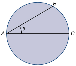 A circle is drawn with points A and C on a diameter. There is a point B drawn on the circle such that angle BAC form an acute angle θ.