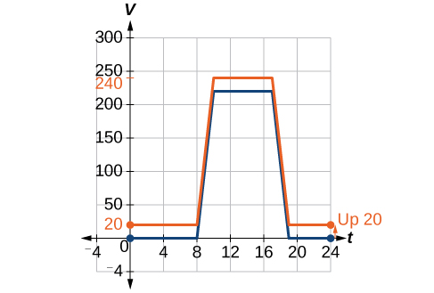 A blue graph is shown on a set of t and v axes. The scale is minus four to plus twenty-four for t and minus four to three hundred for v. The graph lies along the t axis from the origin to eight, then rises as a straight line to ten, two hundred twenty. Then it is a horizontal straight line to seventeen, two hundred twenty. It then is a straight line to the t axis at nineteen. It is then a straight line along the t axis until t equals twenty four. There is also an orange graph identical to the blue graph but shifted up by twenty units.