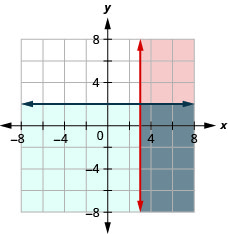 This figure shows a graph on an x y-coordinate plane of x is greater than or equal to 3 and y less than or equal to 2. The area to the right or below each line is shaded different colors with the overlapping area also shaded a different color.