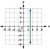 The graph shows the x y-coordinate plane. The x- and y-axes each run from negative 7 to 7. The line x equals 3 is plotted as a vertical line.