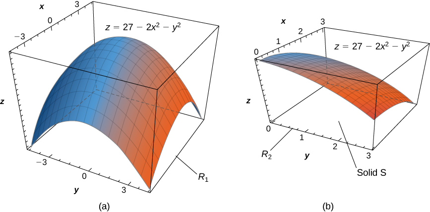 This figure consists of two figures marked a and b. In figure a, in xyz space, the surface z = 20 minus 2x2 minus y2 is shown for x and y from negative 3 to positive 3. The shape looks like a sheet that has been pinned at the corners and forced up gently in the middle. In figure b, in xyz space, the surface z = 20 minus 2x2 minus y2 is shown for x and y from 0 to positive 3. The surface is the upper corner of the figure from part a, and below the surface is marked the solid S.