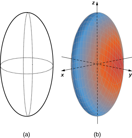 This figure has two images. The first image is a vertical ellipse. There two curves drawn with dashed lines around the center horizontally and vertically to give the image a 3-dimensional shape. The second image is a solid elliptical shape with the center at the origin of the 3-dimensional coordinate system.