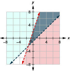 This figure shows a graph on an x y-coordinate plane of y is less than or equal to 3x + 2 and y is greater than x – 1. The area to the left or right of each line is shaded different colors with the overlapping area also shaded a different color. Both lines are dotted.