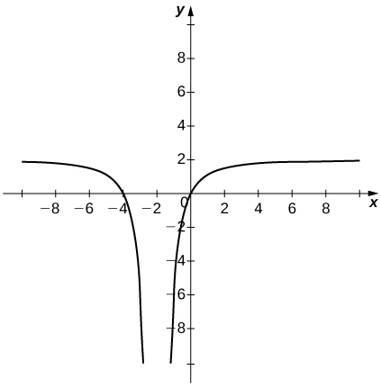 A graph containing two curves. The first goes to 2 asymptotically along y=2 and to negative infinity along x = -2. The second goes to negative infinity along x=-2 and to 2 along y=2.