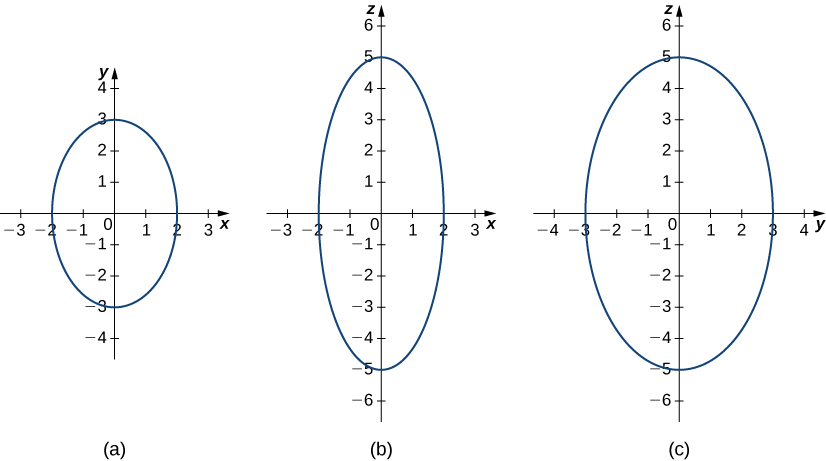 This figure has three images. The first image is an oval centered around the origin of the rectangular coordinate system. It intersects the x axis at -2 and 2. It intersects the y-axis at -3 and 3. The second image is an oval centered around the origin of the rectangular coordinate system. It intersects the x-axis at -2 and 2 and the y-axis at -5 and 5. The third image is an oval centered around the origin of the rectangular coordinate system. It intersects the x-axis at -3 and 3 and the y-axis at -5 and 5.