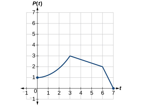 Graph to represent the growth of the population of fruit flies.