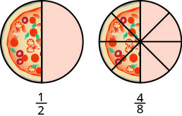 A circle is shown that is divided into eight equal wedges by lines. The left side of the circle is a pizza with four sections making up the pizza slices. The right side has four shaded sections. Below the diagram is the fraction four eighths.