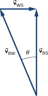 Vectors V sub B W, V sub W S and V sub B S form a right triangle, with V sub B W as the hypotenuse. V sub B S points up. V sub W S points to the right. V sub B W points up and left, at an angle of theta to the vertical. V sub B S is the vector sum of v sub B W and V sub W S.