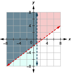 This figure shows a graph on an x y-coordinate plane of 3x – 4y is less than 8 and x is less than 1. The area to the left of each line is shaded different colors with the overlapping area also shaded a different color. Both lines are dotted.