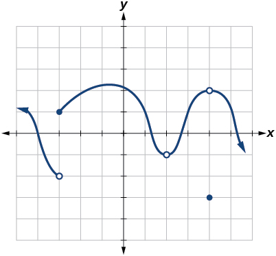Graph of a piecewise function where at x = -3 the line is disconnected, at x = 2 there is a removable discontinuity, and at x = 4 there is a removable discontinuity and f(4) exists.