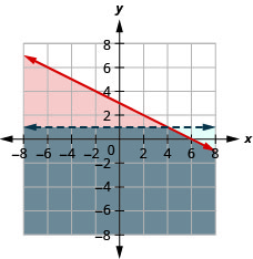 The figure shows the graph of the inequalities y less than or equal to minus half x plus three and y less than one. Two intersecting lines, one in blue and the other in red, are shown. The area bound by the lines is shown in grey. It is the solution.
