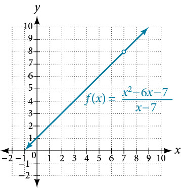 Graph of an increasing function where f(x) = (x^2-6x-7)\(x-7) with a discontinuity at (7, 8)