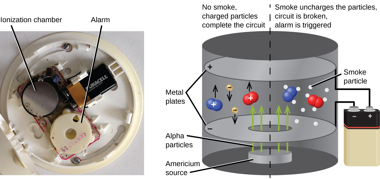 "A photograph and a diagram are shown. The photograph shows the interior of a smoke detector. A circular piece of plastic in the lower section of the detector is labeled ""Alarm"" while a metal disk in the top left of the photo is labeled ""Ionization chamber."" A battery is on the top right of the detector. The diagram shows an expanded view of the ionization chamber. Inside of the cylindrical casing are two horizontal, circular plates labeled ""Metal plates""; the top is labeled with a positive sign and the bottom with a negative sign. Wires are shown connected to the plates and the terminals of a battery on the exterior of the chamber. A disk in the bottom of the chamber is labeled ""Americium source"" and four arrows, labeled ""Alpha particles,"" face vertically from this disk, through a hole in the negative plate, and into the upper space of the chamber. Two molecules, with positive signs, made up of two blue spheres and two molecules, with positive signs, made up of two red spheres are in this space, as well as two yellow spheres labeled with negative signs and arrows facing downward. Eleven white dots surround two of the molecules on the right of the image and are labeled ""smoke particles. Above the left side of the image is the phrase ""No smoke, charged particles complete the circuit"" while a phrase above the right side of the image states ""Smoke uncharges the particles, circuit is broken, alarm is triggered."""