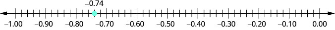 Figure shows a number line with numbers ranging from minus 1.00 to 0.00. Minus 0.74 is highlighted.