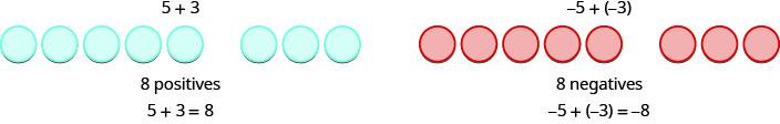 Figure on the left is labeled 5 plus 3. It shows 8 blue circles. 5 plus 3 equals 8. Figure on the right is labeled minus 5 plus open parentheses minus 3 close parentheses. It shows 8 blue circles labeled 8 negatives. Minus 5 plus open parentheses minus 3 close parentheses equals minus 8.