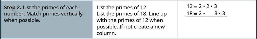 Step 2 is to list the primes of each number such that primes are vertically matched when possible. The factors of 12 are listed as 2, 2 and 3. The factors of 18 are written below this. The first 2 at the top lines up with the first two at the bottom. The second 2 at the top does not line up with anything. The 3 at the top lines up with a 3 at the bottom. The last 3 at the bottom does not line up with anything. Hence, four columns are made.