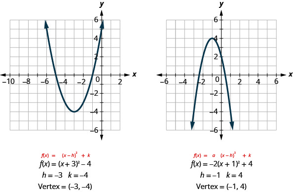 The first graph shows an upward-opening parabola on the x y-coordinate plane with a vertex of (negative 3, negative 4) with other points of (0, negative 5) and (0, negative 1). Underneath the graph, it shows the standard form of a parabola, f of x equals the quantity x minus h squared plus k, with the equation of the parabola f of x equals the quantity of x plus 3 squared minus 4 where h equals negative 3 and k equals negative 4. The second graph shows a downward-opening parabola on the x y-coordinate plane with a vertex of (negative 1, 4) and other points of (0,2) and (negative 2,2). Underneath the graph, it shows the standard form of a parabola, f of x equals a times the quantity x minus h squared plus k, with the equation of the parabola f of x equals negative 2 times the quantity of x plus 1 squared plus 4 where h equals negative 1 and k equals 4.