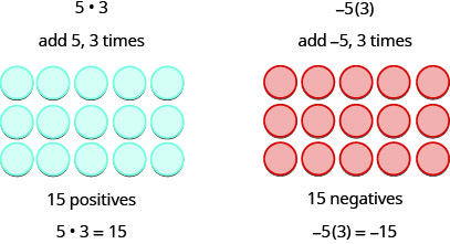 The figure on the left is labeled 5 dot 3. Here, we need to add 5, 3 times. Three rows of five blue counters each are shown. This makes 15 positives. Hence, 5 times 3 is 15. The figure on the right is labeled minus 5 open parentheses 3 close parentheses. Here we need to add minus 5, 3 times. Three rows of five red counters each are shown. This makes 15 negatives. Hence, minus 5 times 3 is minus 15.