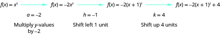 F of x equals x squared is given with an arrow coming from it pointing to f of x equals negative 2 times x squared with an arrow coming from it pointing to f of x equals negative 2 times the quantity x plus 1 squared. An arrow come from it to point to f of x equals negative 2 times the quantity x plus 1 squared plus 4. The next line says a equals negative 2 which means multiply the y-values by negative 2, then h equals negative 1 which means shift left 1 unit and k equals 4 which means shift up 4 units