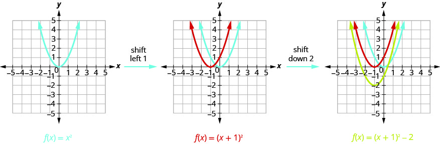 The first graph shows 1 upward-opening parabola on the x y-coordinate plane. It is the graph of f of x equals x squared which has a vertex of (0, 0). Other points on the curve are located at (negative 1, 1) and (1, 1). By shifting that graph of f of x equals x squared left 1, we move to the next graph, which shows the original f of x equals x squared and then another curve moved left one unit to produce f of x equals the quantity of x plus 1 squared. By moving f of x equals the quantity of x plus 1 squared down 1, we move to the final graph, which shows the original f of x equals x squared and the f of x equals the quantity of x plus 1, then another curve moved down 1 to produce f of x equals the quantity of x plus 1 squared minus 2.